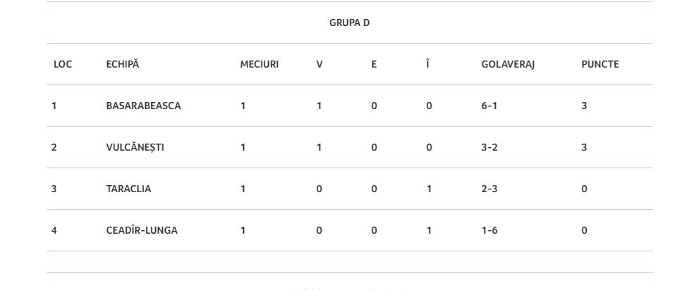 Тараклия в «Кубке Молдовы» по футболу